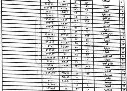 رصد الوطن تنشر التقرير النهائي لحملة التعديات في 26 محافظة بإجمالي 359 ألف فدان