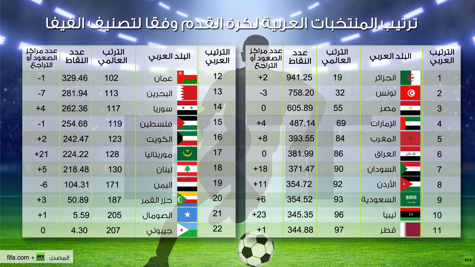 تصنيف الفيفا الجديد: الأرجنتين تتصدر و الجزائر تتربع على عرش أفريقيا و مصر الخامس