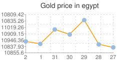 gold-price-in-egypt